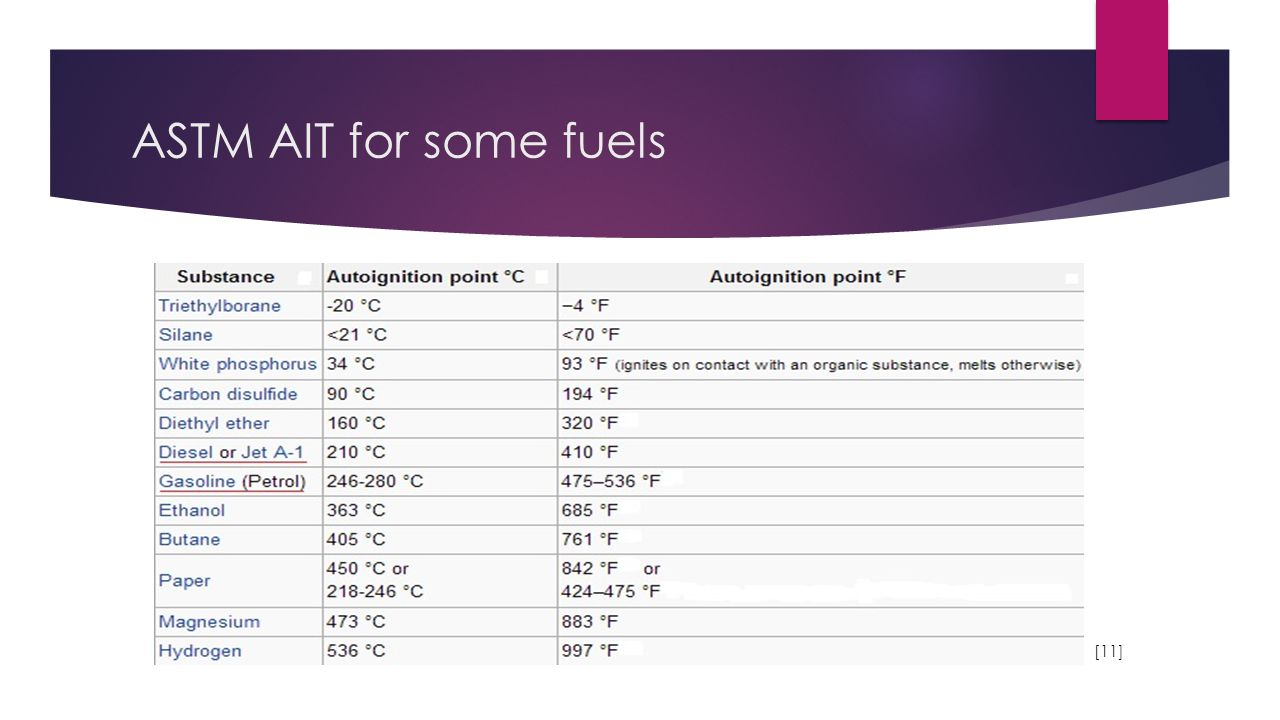 ASTM AIT for some fuels [11]